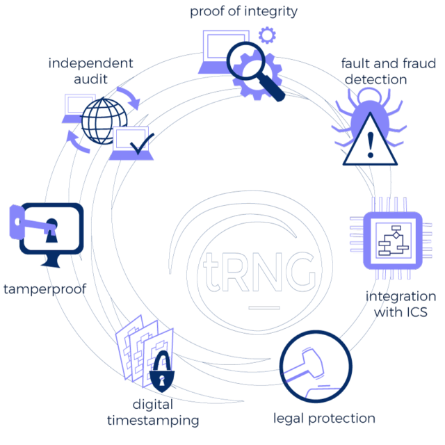 complete security system rng diagram