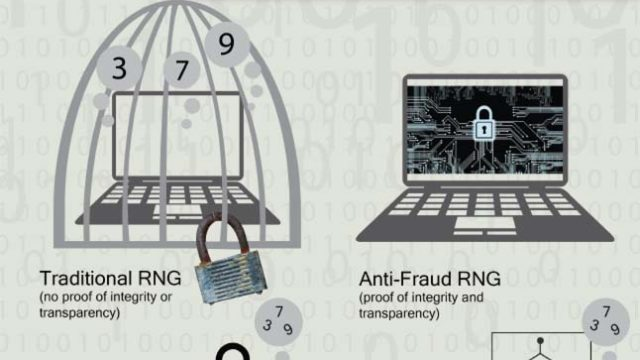 Typical RNG security risks and available defenses against insider fraud.