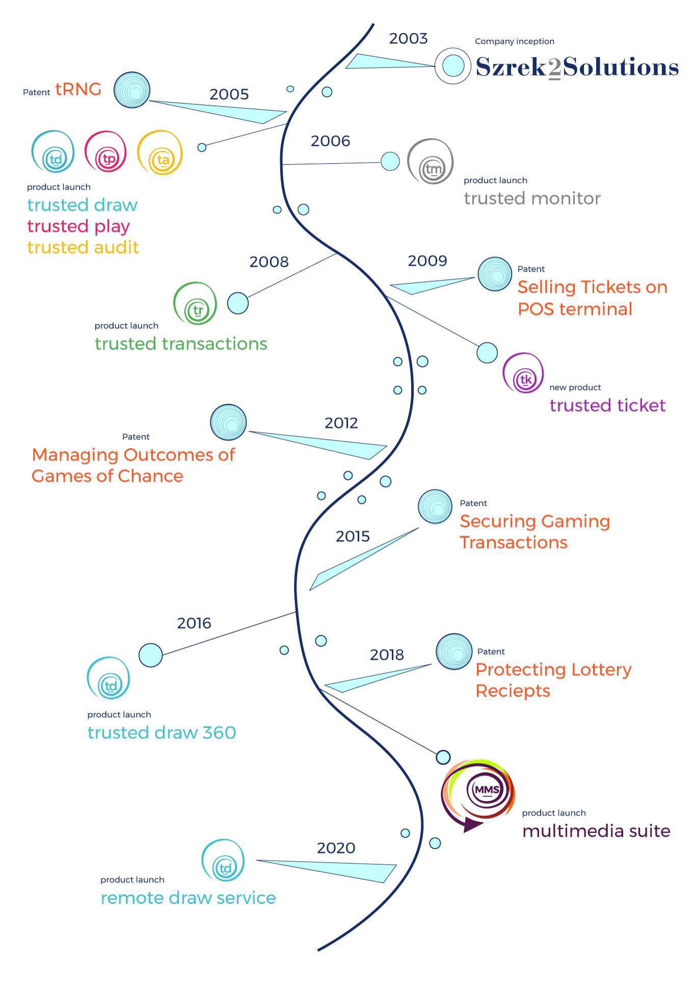 timeline research szrek2solutions